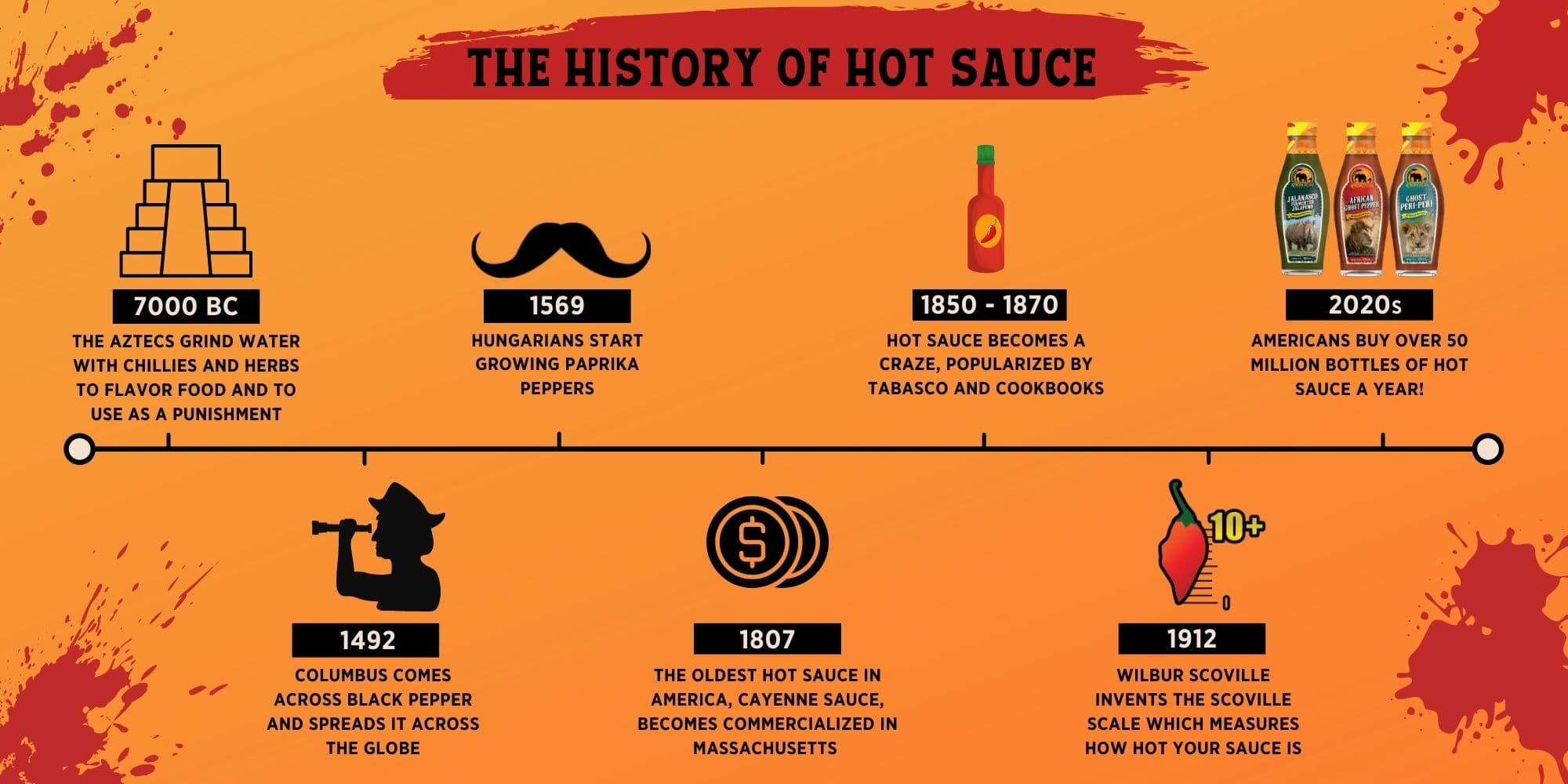 history-of-hot-sauce-timeline
